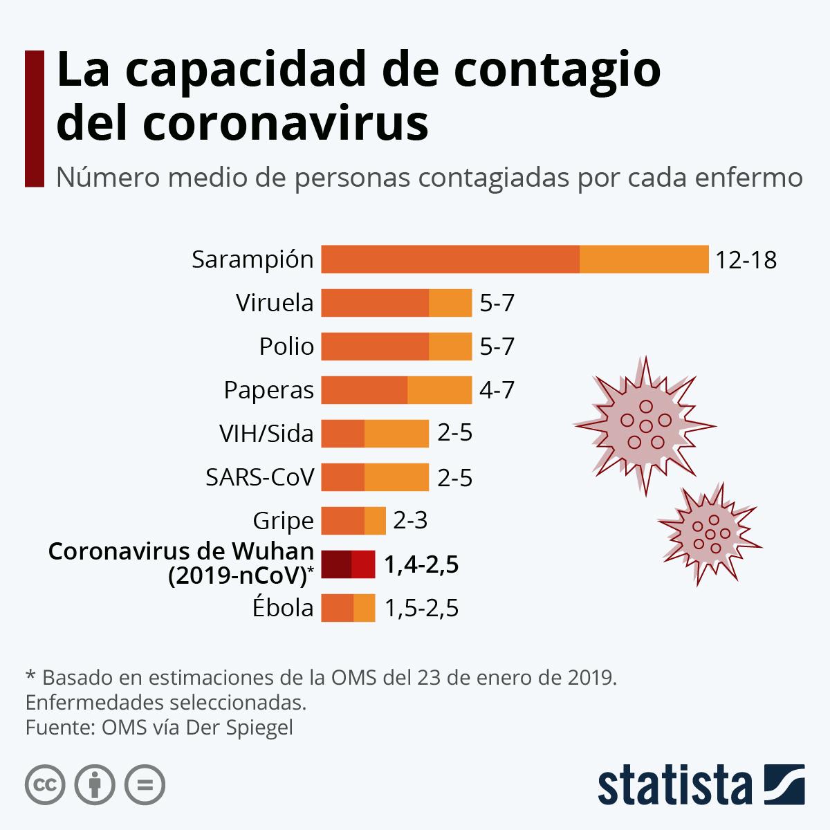Nicaragüense da positivo por coronavirus enEspaña